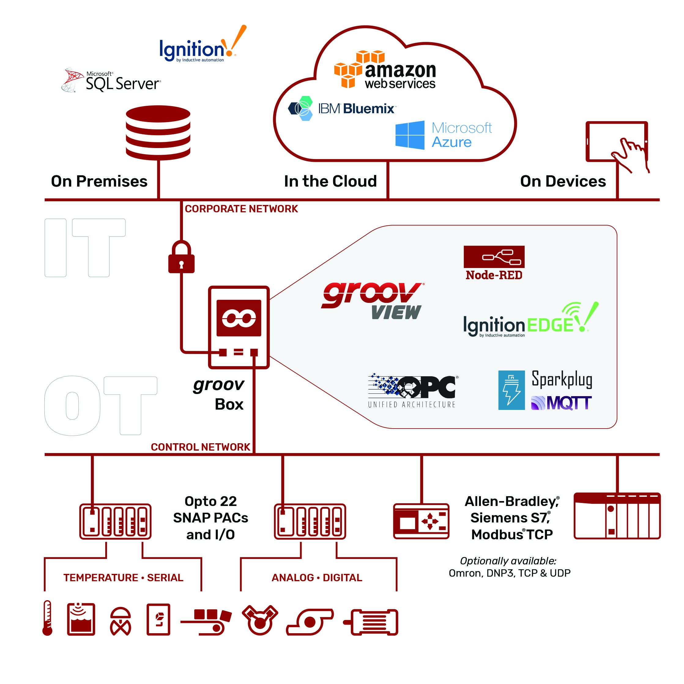 Connect your OT sytems to your IT systems with groov Ignition Edge