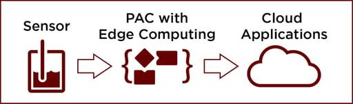 Edge Computing simplifies the Internet of Things