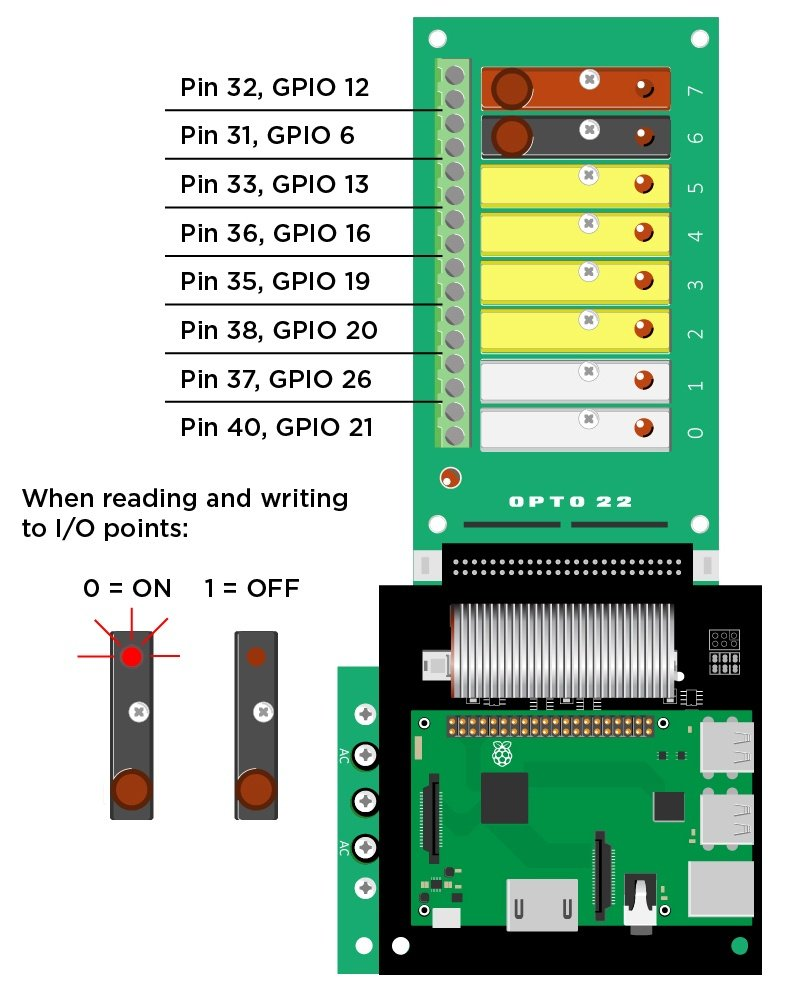 Pi to G4 Terminals diagram