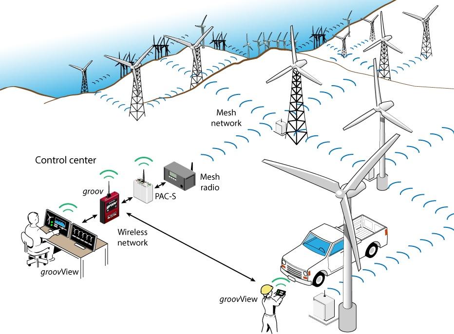 groovPAC_windfarm-2.jpg